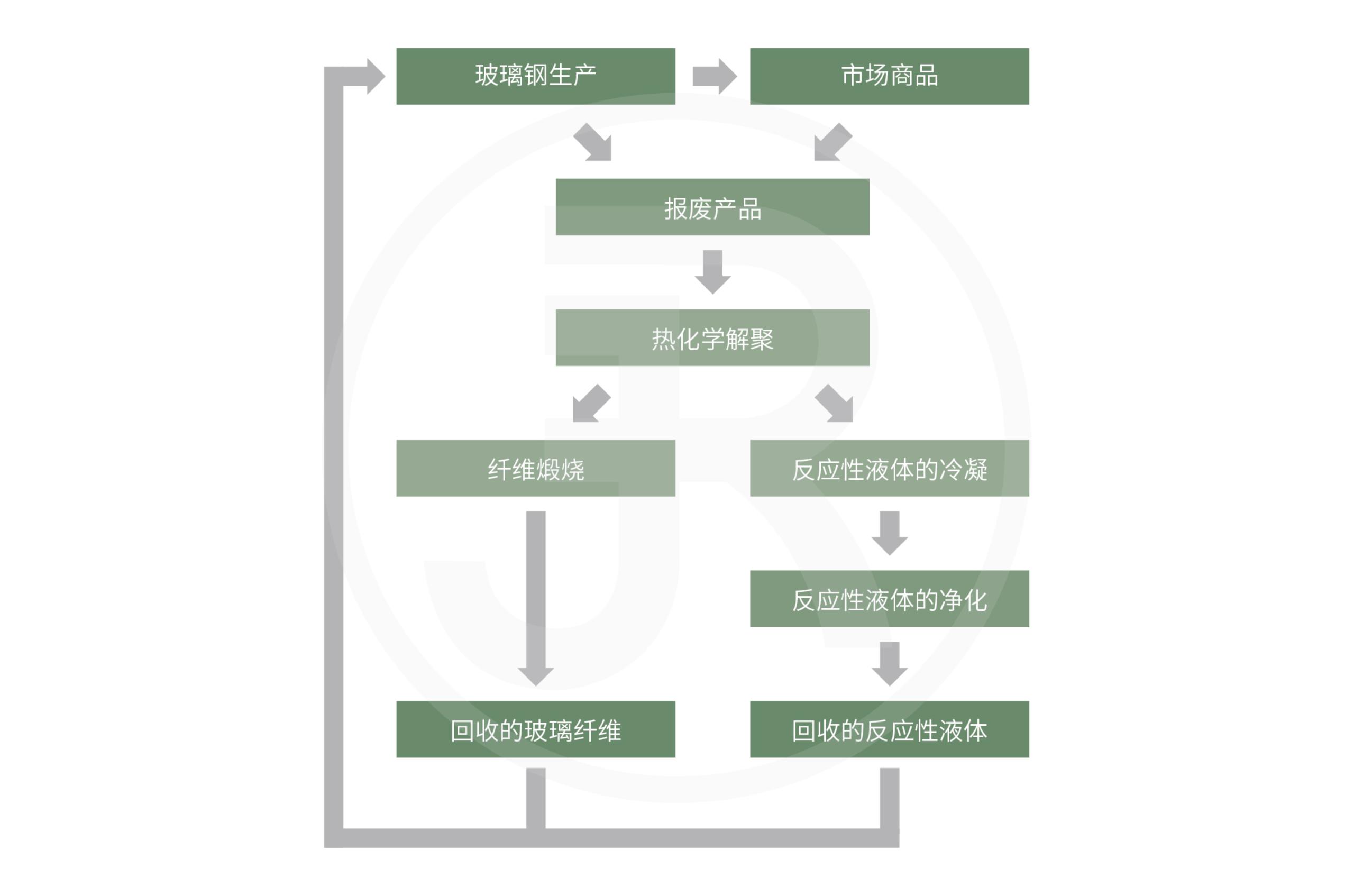 Glass Fiber-Reinforced Plastic Process Scheme