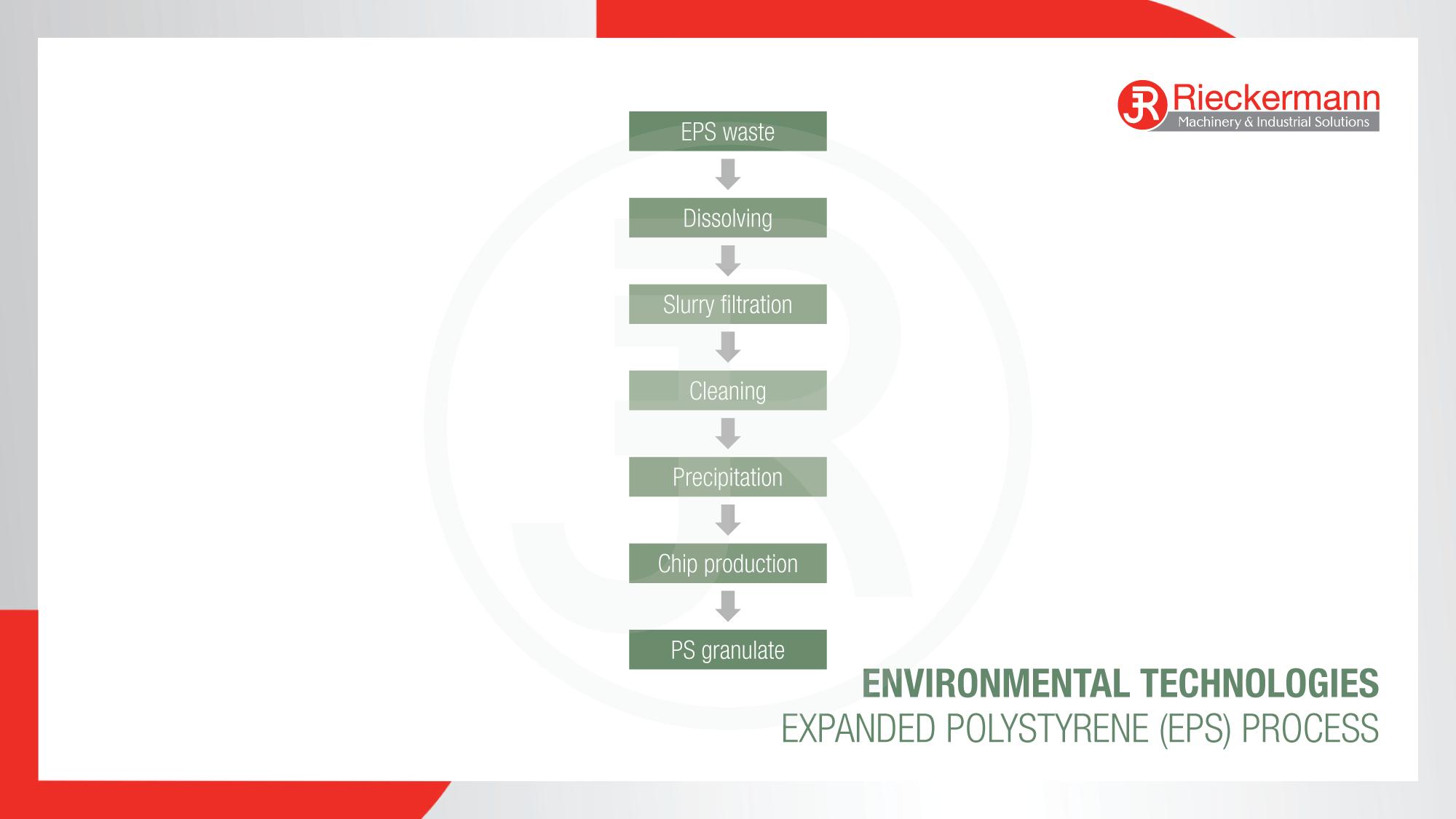 Expanded Polystyrene (EPS) Process Scheme
