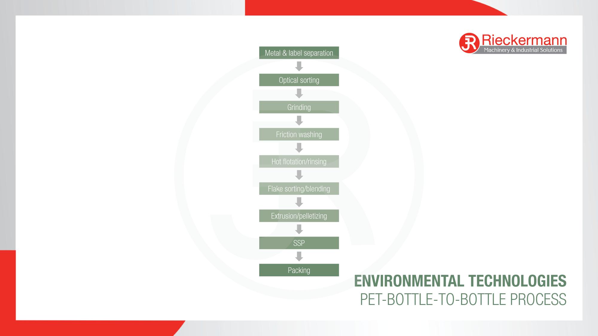 PET Bottle-to-Bottle Process Scheme